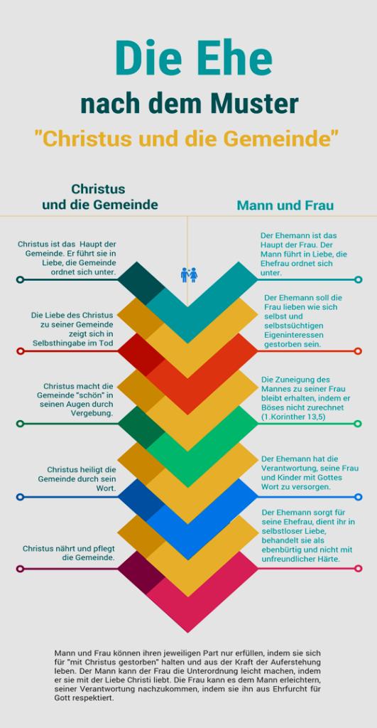 Die Ehe nach dem Muster Christus und die Gemeinde